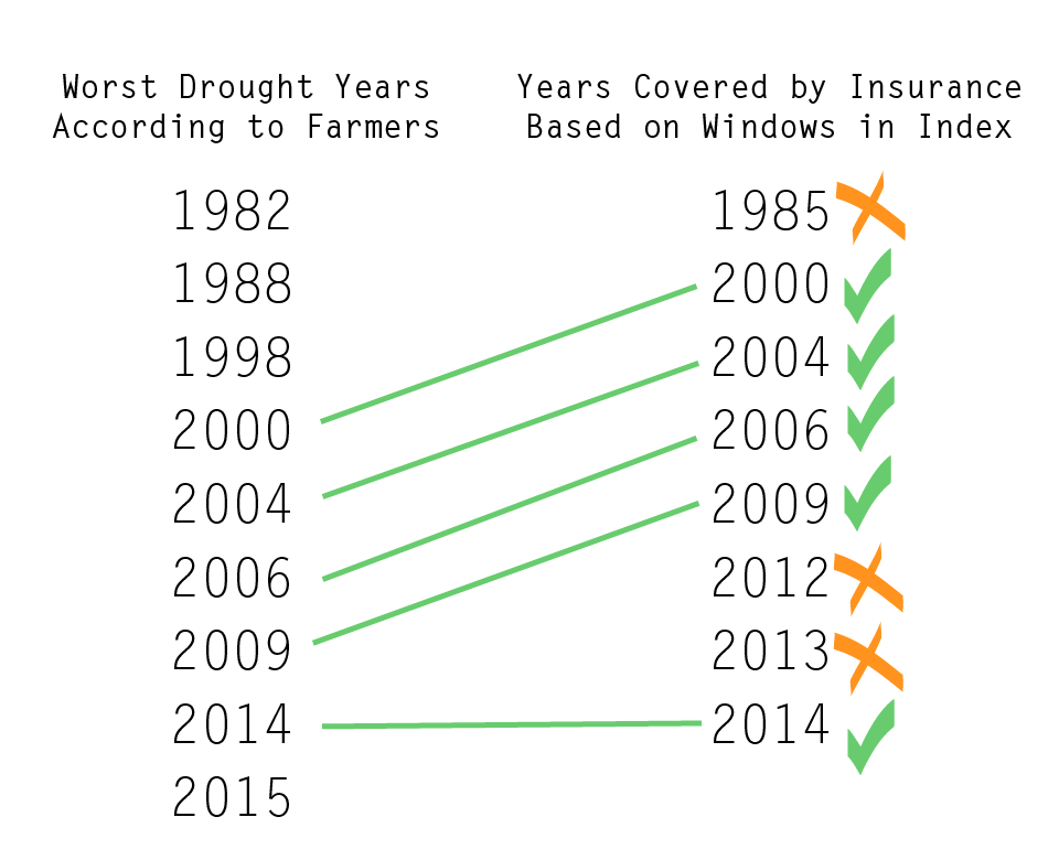 """There are two columns of years, the first is identified as """"Worst Drought Years According to Farmers"""" and the second is """"Years Covered by Insurance Based on Windows in Index."""" Farmers list 1982, 1988, 1998, 2000, 2004, 2006, 2009, 2014, & 2015. Years covered are identified as 1985, 2000, 2004, 2006, 2009, 2012, 2013, & 2014. Green lines connect the years 2000, 2004, 2006, 2009, & 2014 and these years have green check marks next to them in the """"Years Covered by Insurance Based on Windows in Index"""" column. The years 1985, 2012, & 2013 have orange """"x"""" marks next to them."""