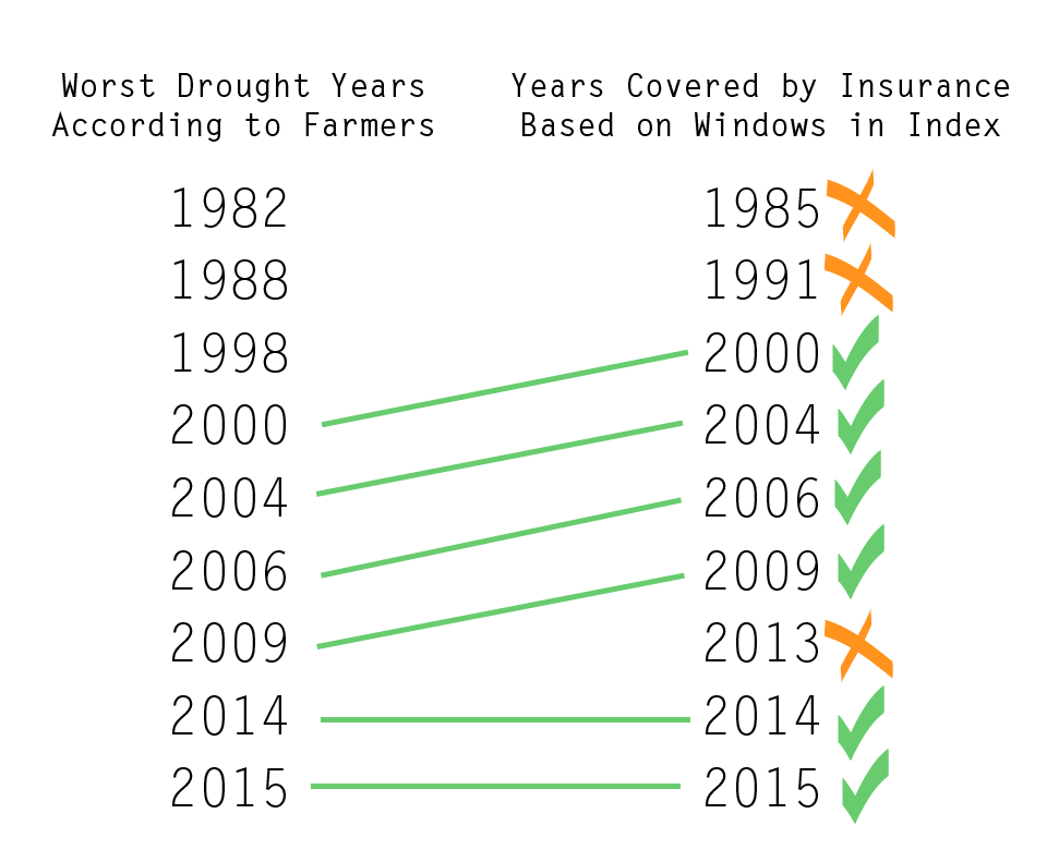 """There are two columns of years, the first is identified as """"Worst Drought Years According to Farmers"""" and the second is """"Years Covered by Insurance Based on Windows in Index."""" Farmers list 1982, 1988, 1998, 2000, 2004, 2006, 2009, 2014, & 2015. Years covered are identified as 1985, 1991, 2000, 2004, 2006, 2009, 2012, 2013, 2014, & 2015. Green lines connect the years 2000, 2004, 2006, 2009, 2014, & 2015 and these years have green check marks next to them in the """"Years Covered by Insurance Based on Windows in Index"""" column. The years 1985, 1991, & 2013 have orange """"x"""" marks next to them."""
